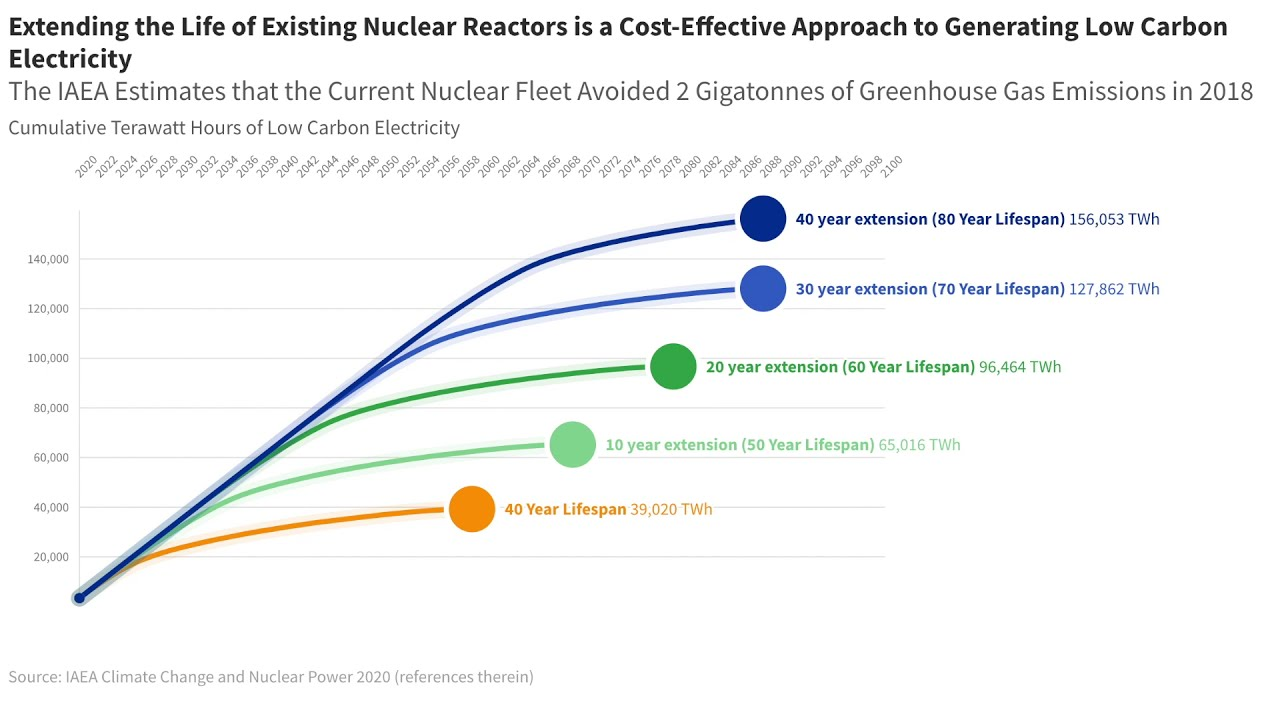 IAEA Data Animation: Nuclear Power Plant Life Extensions Enable Clean Energy Transition