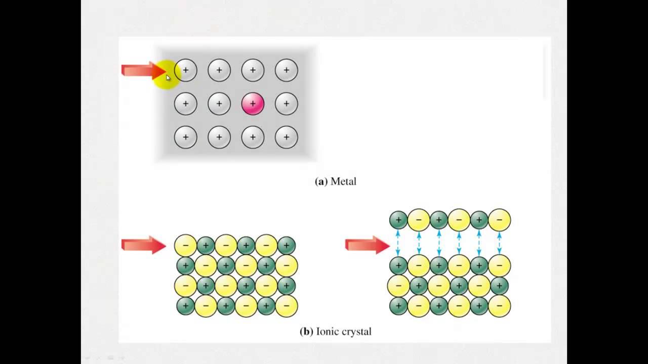 Ionic Bonding - Properties of Ionic Compounds - YouTube