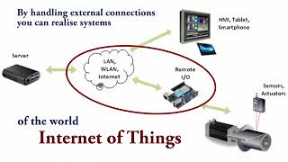 PHP CONTROLLER, graphics and control logic in one IoT core Mp3