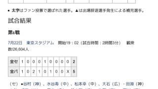 「1972年のオールスターゲーム (日本プロ野球)」とは ウィキ動画