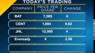 Stock Market Perfomance