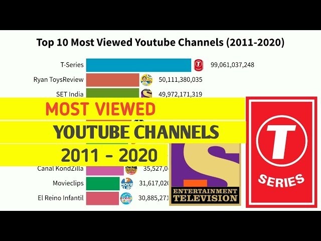 Top 10 Most Viewed YouTube Channels from 2011 to 2020 |  Bar Chart Race |  Top Channel