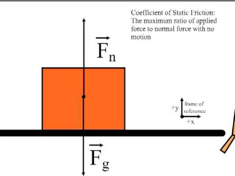 Coefficient Of Static Friction Youtube