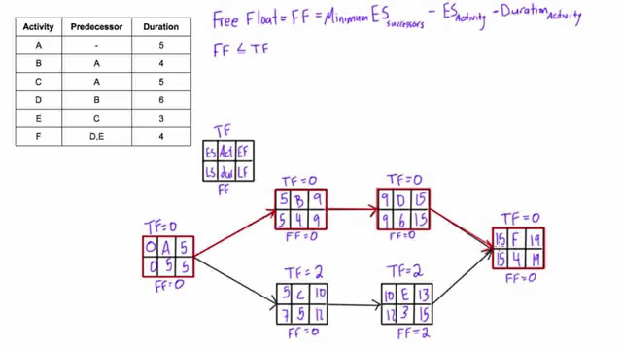 What Is Free Float Slack And How To Calculate It In A Network Diagram You