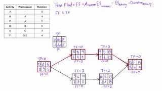 what is free float free slack and how to calculate it in a network diagram