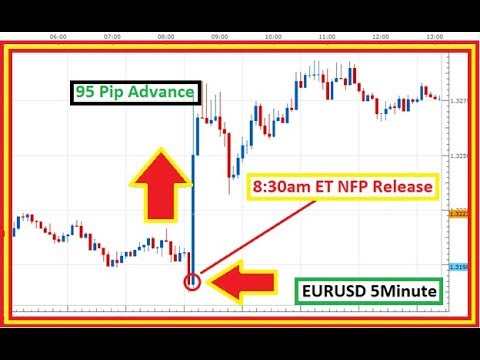 How to trade news release - News trading strategy part 2 (explained)
