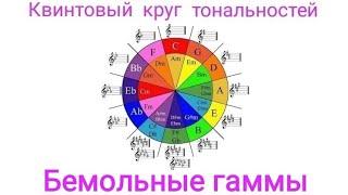 Сольфеджио. Урок 17. Квинтовый круг тональностей. Бемольные гаммы