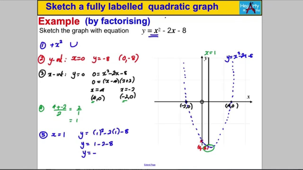 Sketch A Fully Labelled Quadratic Graph Youtube