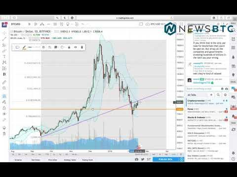 Bitcoin Analysis Feb 14, 2018: Will Price Retest $9500?