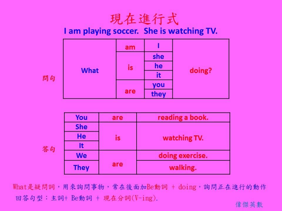 英文基礎文法 23 - 現在進行式(Basic English Grammar - Present Continuous V_ing form.) - YouTube