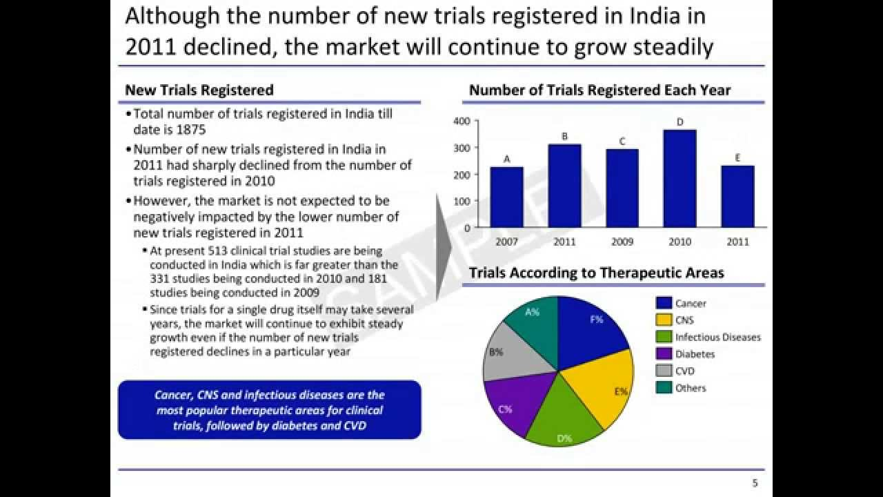 Issues of clinical trials in india