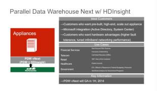 Building a Hybrid Modern Data Architecture for Apache Hadoop with Hortonworks and Microsoft