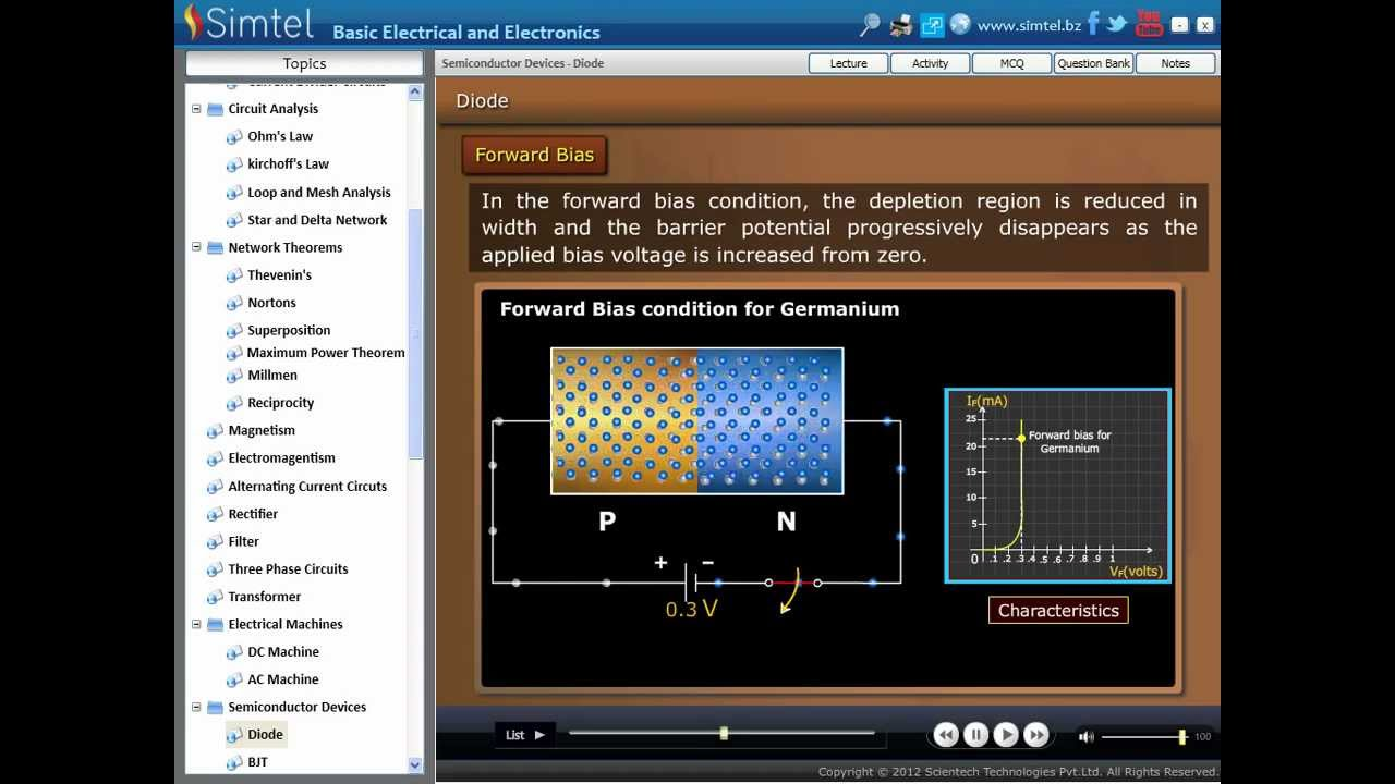 Diodes Basic Electrical And Electronics Simtel Softwares Youtube Electronic Circuit Analysis Jntu Notes