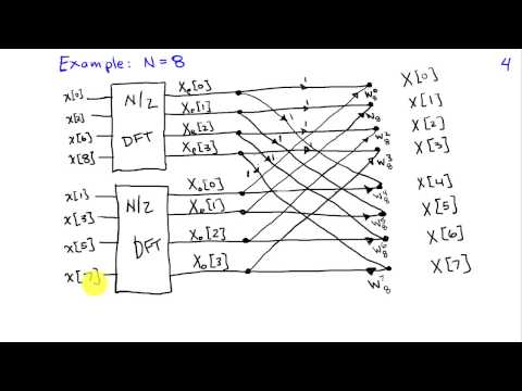 The Fast Fourier Transform Algorithm