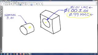 Tolerancing Basics: Calculating a Fit between and Cylinder and a Hole