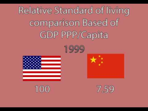 US and China Standard of Living comparison (1980-2021)