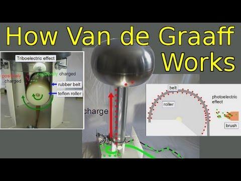 How a Van de Graaff Generator Works