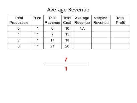 what is total revenue how is it calculated