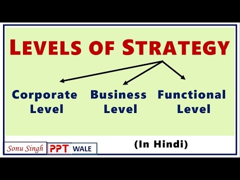 LEVELS OF STRATEGY IN HINDI | Corporate, Business & Functional Level | Strategic Management SM | ppt