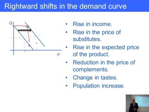 ACCA F1 Demand and supply curves, Cost curves, Types of competition