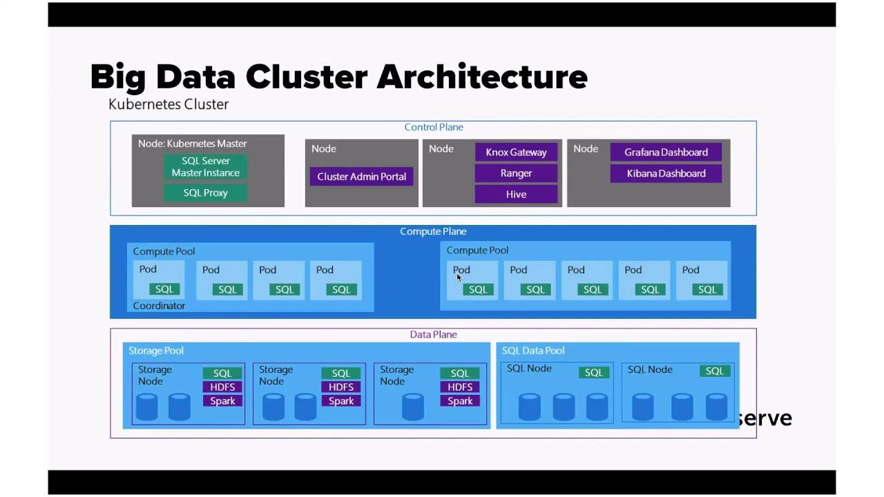 introduction into sql server 2019 big data cluster by Cluster Server Setup