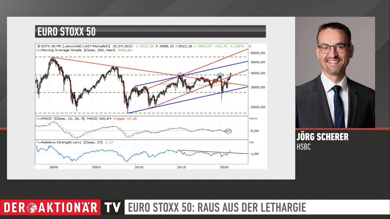 EURO STOXX 50® und S&P 500®: Diese Marken sind jetzt wichtig - Zertifikate Aktuell vom 15.04.2021