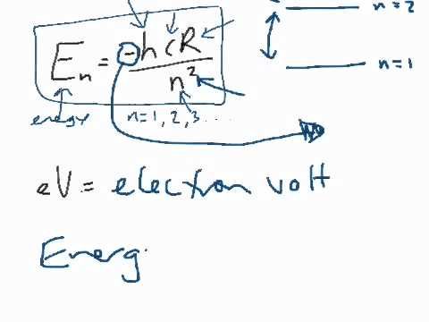 Hydrogen atom and Energy levels + the electron volt
