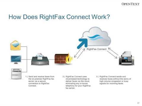 OpenText RightFax Connect - Hybrid Fax - 08 15 2013