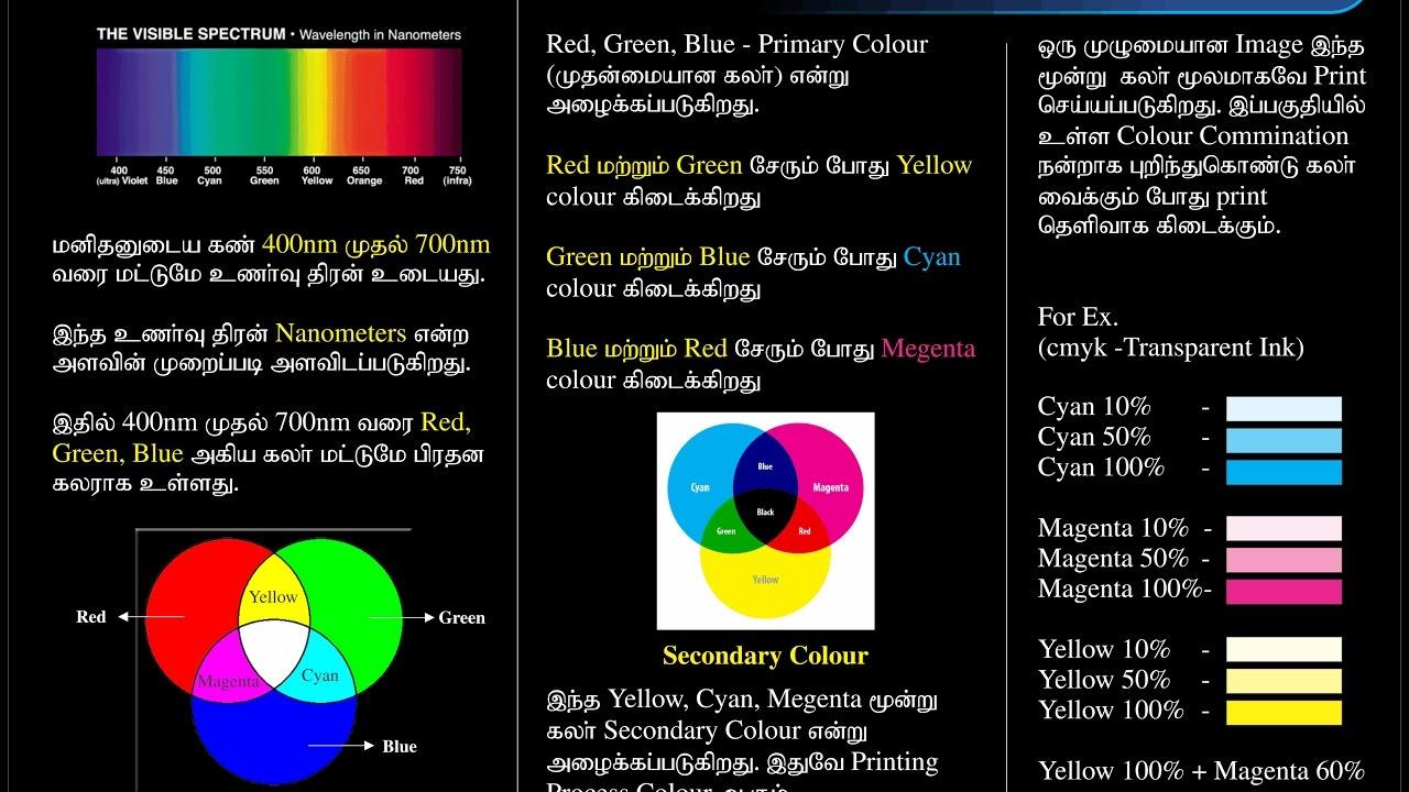 What Is Cmyk Cyan Magenta Yellow Black Rgb Red Green Blue