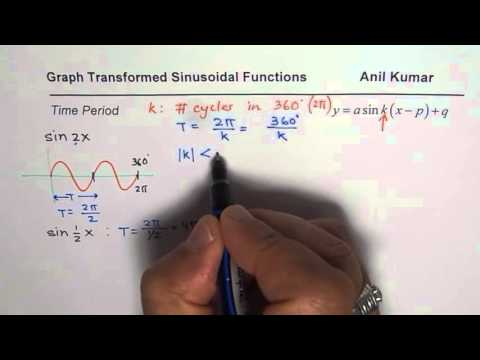 Time Period of Sinusoidal Function and Sketch Graph