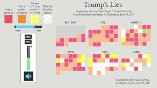 Sonification of Trump's Lies