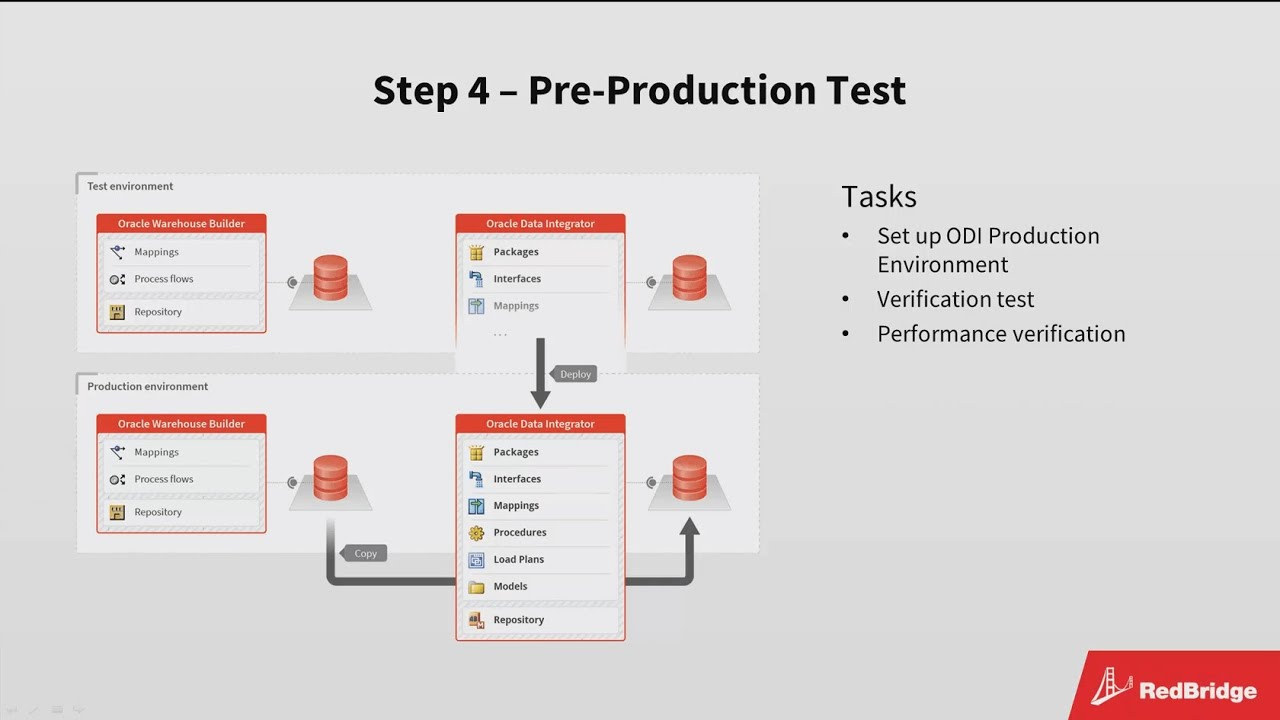 Migrating from OWB to ODI - Getting accurately converted ODI projects