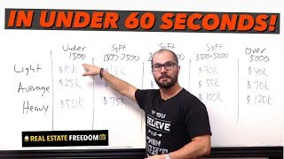 How To Calculate The Cost of Repairs on Any House - In Under 60 Seconds!