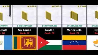 Сравнение стран по национальному богатству в эквиваленте золота.