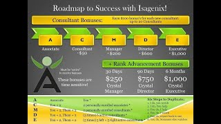 #8 What does it mean to reach EXECUTIVE Status - Network Marketing Isagenix Business Training