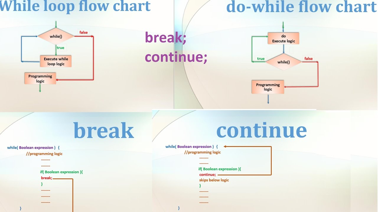 9 core java tutorialloops while do while break continue 9 core java tutorialloops while do while break continue eclipse example ccuart Choice Image