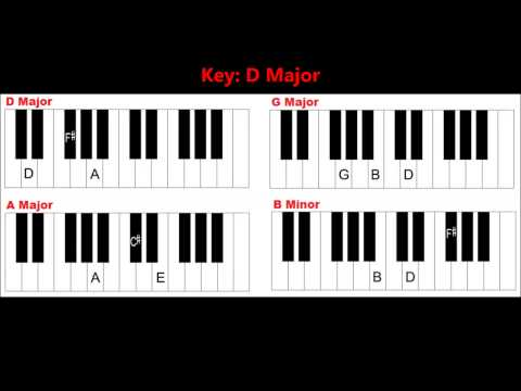 Learn Basic Piano Chords And Keys - Easy Keyboard Chords For Beginners