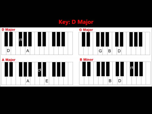 Piano easy piano chords for beginners : Piano : piano chords basic Piano Chords Basic along with Piano ...