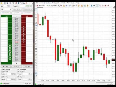 Emini S&P Trading Making $5,770 Profit