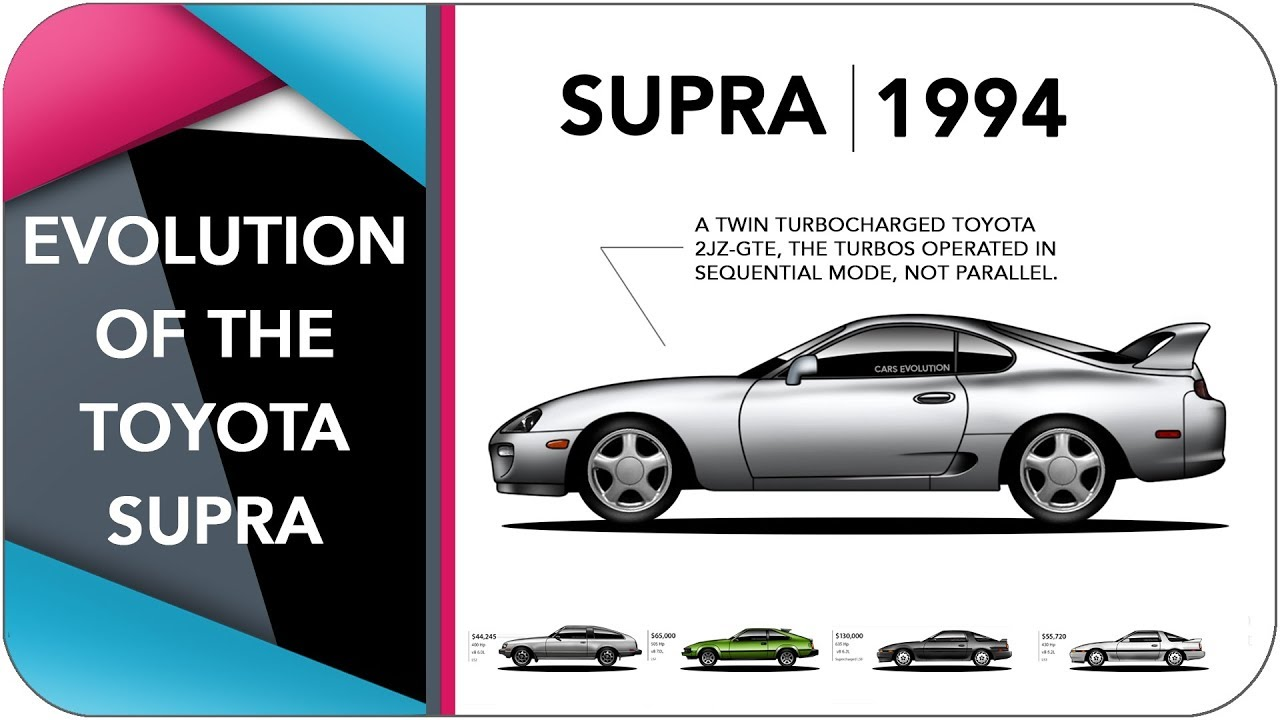 The Evolution Of The Toyota Supra Youtube