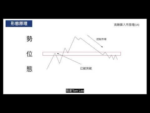 高勝算外匯入巿形態(14) - 突破回測2次短線操作 行為技術分析