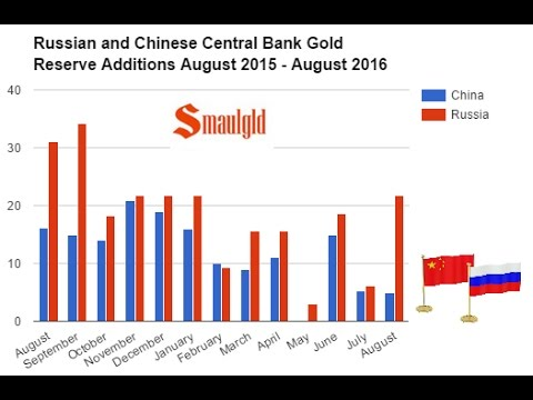 The Central Bank of Russia Adds 700,000 Ounces of Gold To Reserves in August