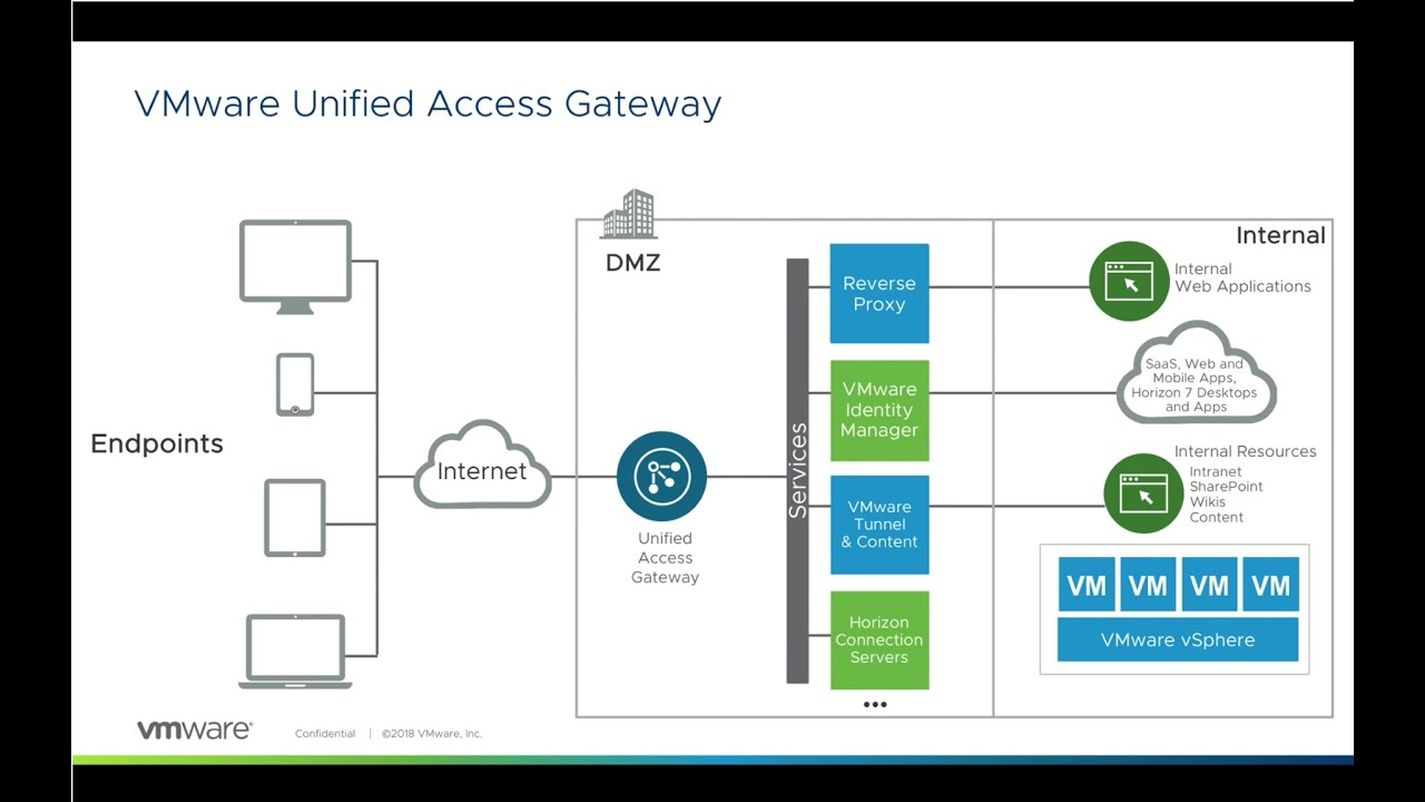 VMware Unified Access Gateway: Device Certificate Authentication - Feature  Walk-through