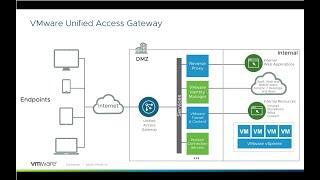 [Deep Dive] Unified Access Gateway Device Certificate Authentication