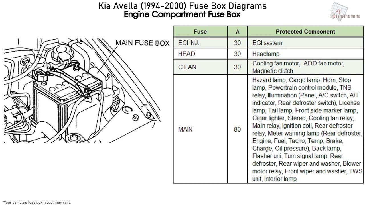 1994 jeep wrangler fuse box diagram kia avella  1994 2000  fuse box diagrams youtube  kia avella  1994 2000  fuse box