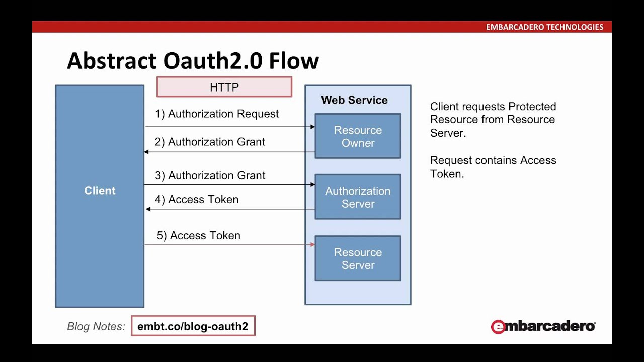 An Overview of OAuth2 using the REST Client Components