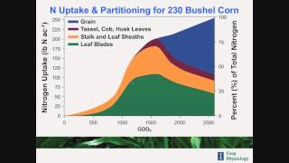 Webinar Nutrient Requirements For High Yield Corn