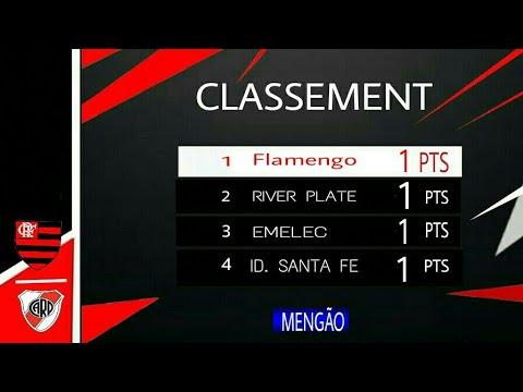Classificação da Libertadores Grupo 4   após o jogo de hoje!! Flamengo é líder!!!