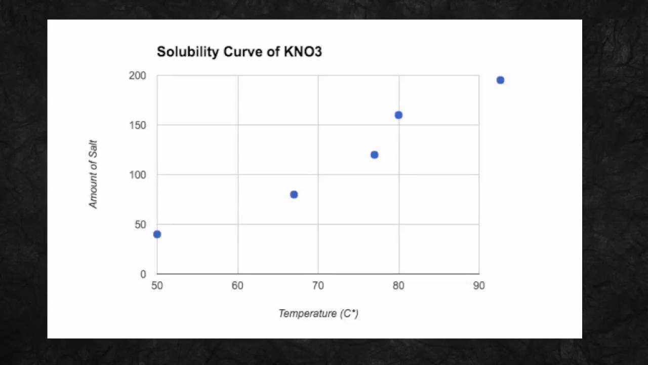 solubility potassium nitrate lab report Or potassium nitrate, kno3 weigh out the stated amount of salt listed in table 1 actual solubility of the salt you used at various temperatures salt.