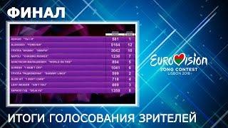 Итоги голосования зрителей